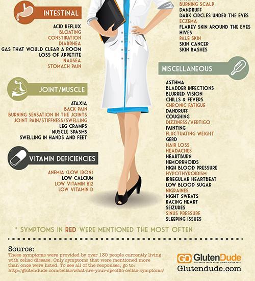 Perdere il peso e riunirsi in uno stomaco e parti in condizioni di casa