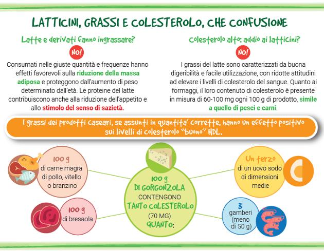 dieta+anticolesterolo+e+trigliceridi